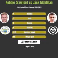 Robbie Crawford vs Jack McMillan h2h player stats