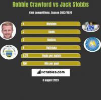Robbie Crawford vs Jack Stobbs h2h player stats