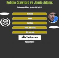 Robbie Crawford vs Jamie Adams h2h player stats