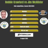 Robbie Crawford vs Jim McAlister h2h player stats