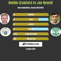 Robbie Crawford vs Joe Newell h2h player stats