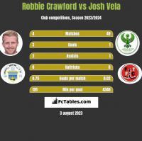 Robbie Crawford vs Josh Vela h2h player stats