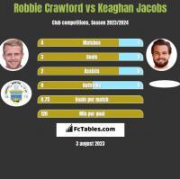 Robbie Crawford vs Keaghan Jacobs h2h player stats