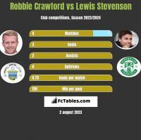 Robbie Crawford vs Lewis Stevenson h2h player stats