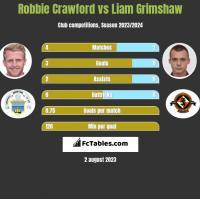 Robbie Crawford vs Liam Grimshaw h2h player stats
