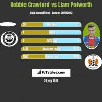 Robbie Crawford vs Liam Polworth h2h player stats