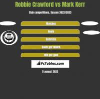 Robbie Crawford vs Mark Kerr h2h player stats
