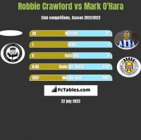 Robbie Crawford vs Mark O'Hara h2h player stats