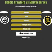 Robbie Crawford vs Marvin Bartley h2h player stats