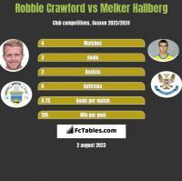 Robbie Crawford vs Melker Hallberg h2h player stats
