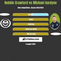 Robbie Crawford vs Michael Gardyne h2h player stats