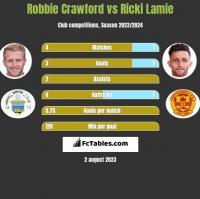 Robbie Crawford vs Ricki Lamie h2h player stats