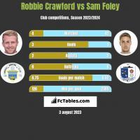 Robbie Crawford vs Sam Foley h2h player stats