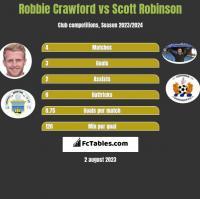 Robbie Crawford vs Scott Robinson h2h player stats