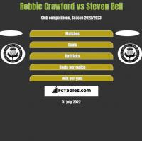 Robbie Crawford vs Steven Bell h2h player stats
