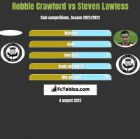 Robbie Crawford vs Steven Lawless h2h player stats