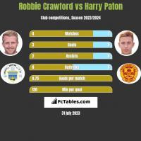 Robbie Crawford vs Harry Paton h2h player stats