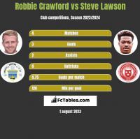 Robbie Crawford vs Steve Lawson h2h player stats