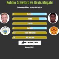 Robbie Crawford vs Bevis Mugabi h2h player stats
