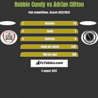 Robbie Cundy vs Adrian Clifton h2h player stats