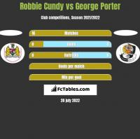 Robbie Cundy vs George Porter h2h player stats