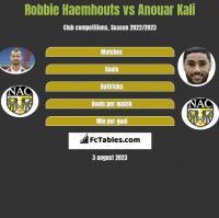 Robbie Haemhouts vs Anouar Kali h2h player stats