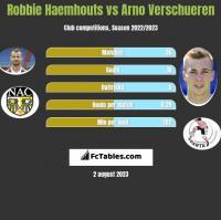 Robbie Haemhouts vs Arno Verschueren h2h player stats