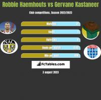 Robbie Haemhouts vs Gervane Kastaneer h2h player stats