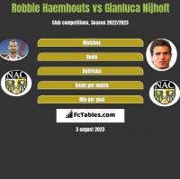 Robbie Haemhouts vs Gianluca Nijholt h2h player stats