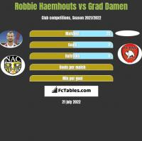 Robbie Haemhouts vs Grad Damen h2h player stats