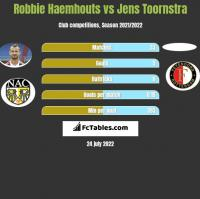 Robbie Haemhouts vs Jens Toornstra h2h player stats