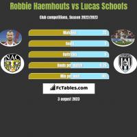Robbie Haemhouts vs Lucas Schoofs h2h player stats