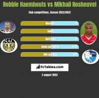 Robbie Haemhouts vs Mikhail Rosheuvel h2h player stats
