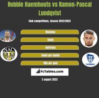 Robbie Haemhouts vs Ramon-Pascal Lundqvist h2h player stats