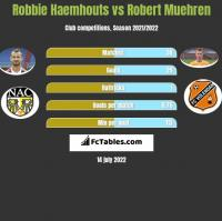 Robbie Haemhouts vs Robert Muehren h2h player stats