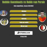 Robbie Haemhouts vs Robin van Persie h2h player stats