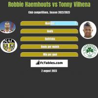 Robbie Haemhouts vs Tonny Vilhena h2h player stats