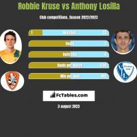 Robbie Kruse vs Anthony Losilla h2h player stats