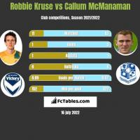 Robbie Kruse vs Callum McManaman h2h player stats