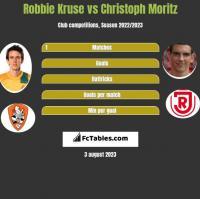 Robbie Kruse vs Christoph Moritz h2h player stats