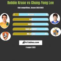 Robbie Kruse vs Chung-Yong Lee h2h player stats