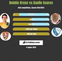 Robbie Kruse vs Danilo Soares h2h player stats