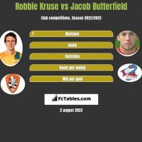 Robbie Kruse vs Jacob Butterfield h2h player stats