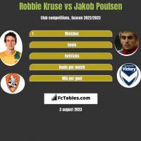 Robbie Kruse vs Jakob Poulsen h2h player stats