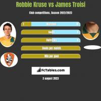 Robbie Kruse vs James Troisi h2h player stats