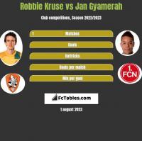 Robbie Kruse vs Jan Gyamerah h2h player stats