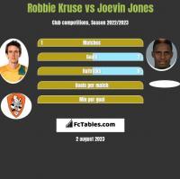 Robbie Kruse vs Joevin Jones h2h player stats