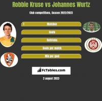 Robbie Kruse vs Johannes Wurtz h2h player stats