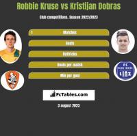 Robbie Kruse vs Kristijan Dobras h2h player stats