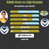 Robbie Kruse vs Leigh Broxham h2h player stats